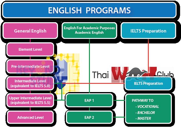 Type of English programs