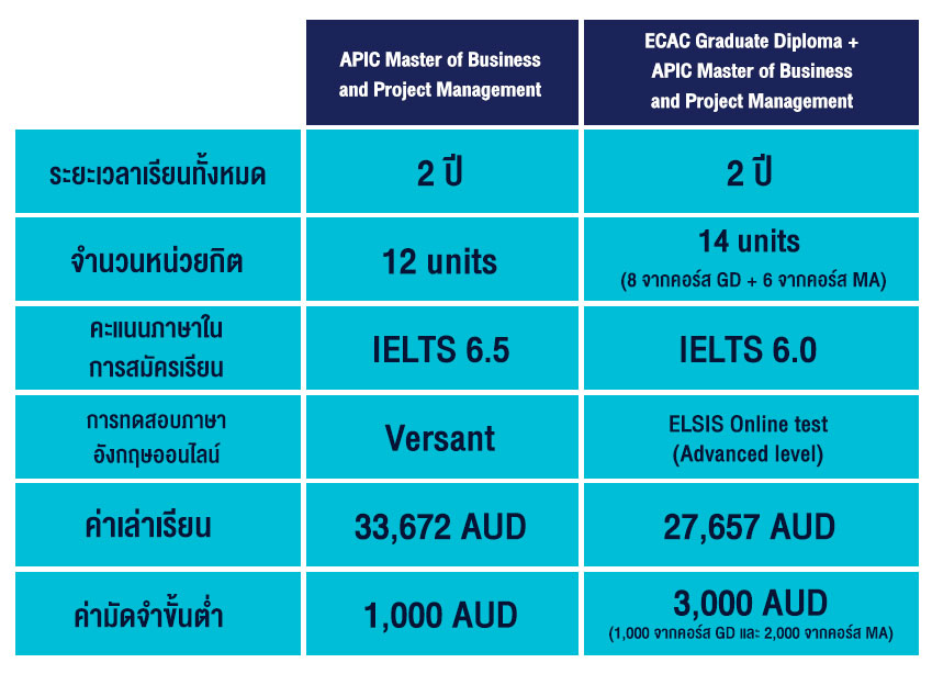Table ECA+APIC Bachelor and Master package courses