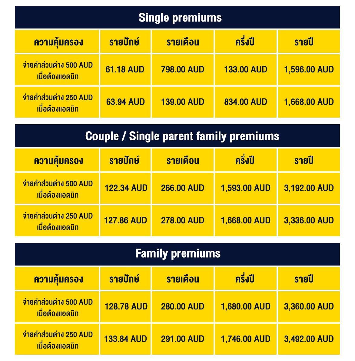 Single-premiums