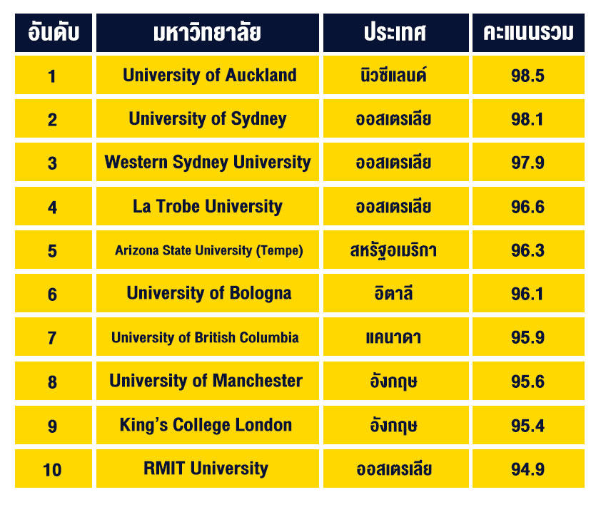 These-10-universities-are-best-placed-to-solve-the-world's-biggest-challengesTable